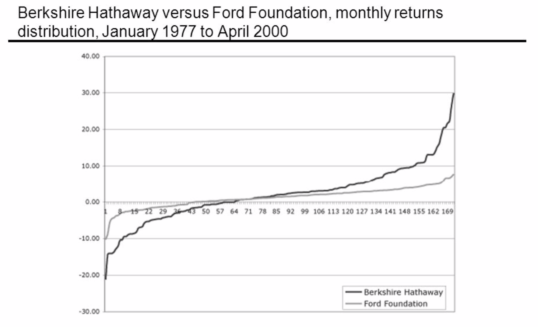 Ford and Berkshire Hathaway, Monthly Returns Distribution