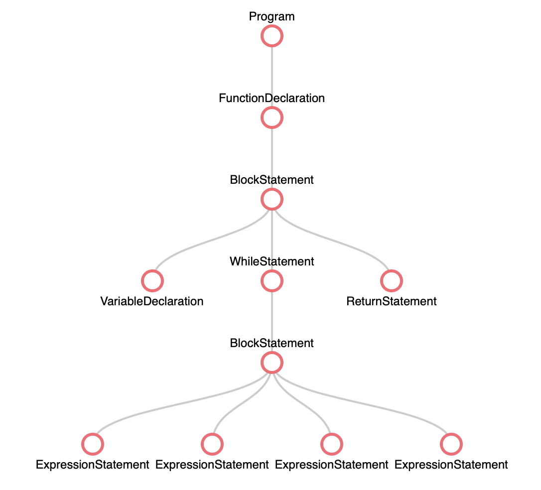 Abstract Syntax Tree, Rendered By [viswesh](https://viswesh.github.io/astVisualizer/)