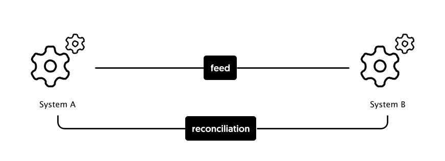 Feed and Reconciliation