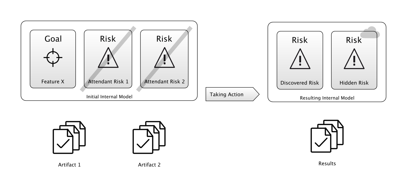 Risk-First Diagram Language