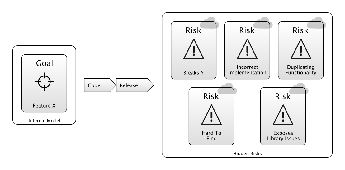 Development Process - Exposing Hidden Risks