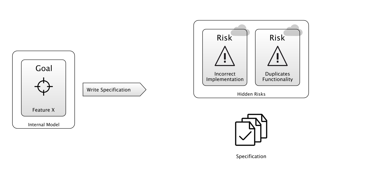 BA Specification: exposing Hidden Risks as soon as possible