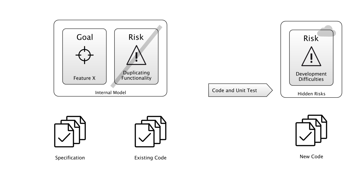 Coding Process:  exposing more hidden risks as you code