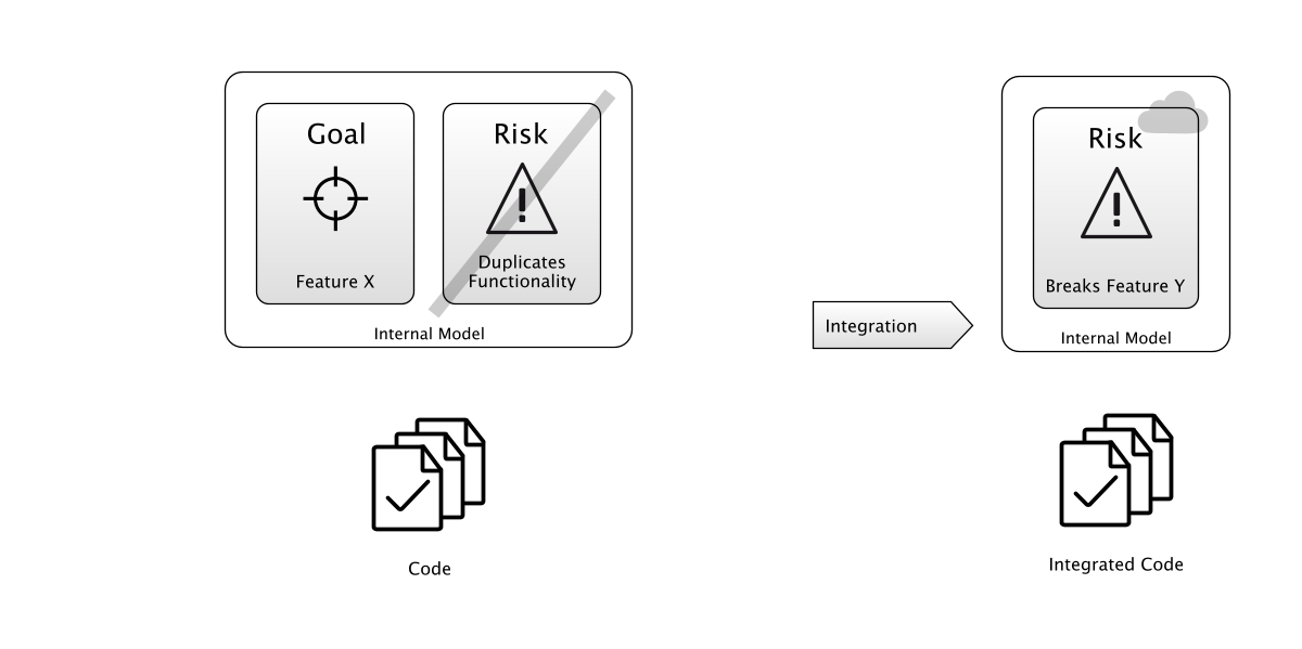 Integration testing exposes Hidden Risks before you get to production