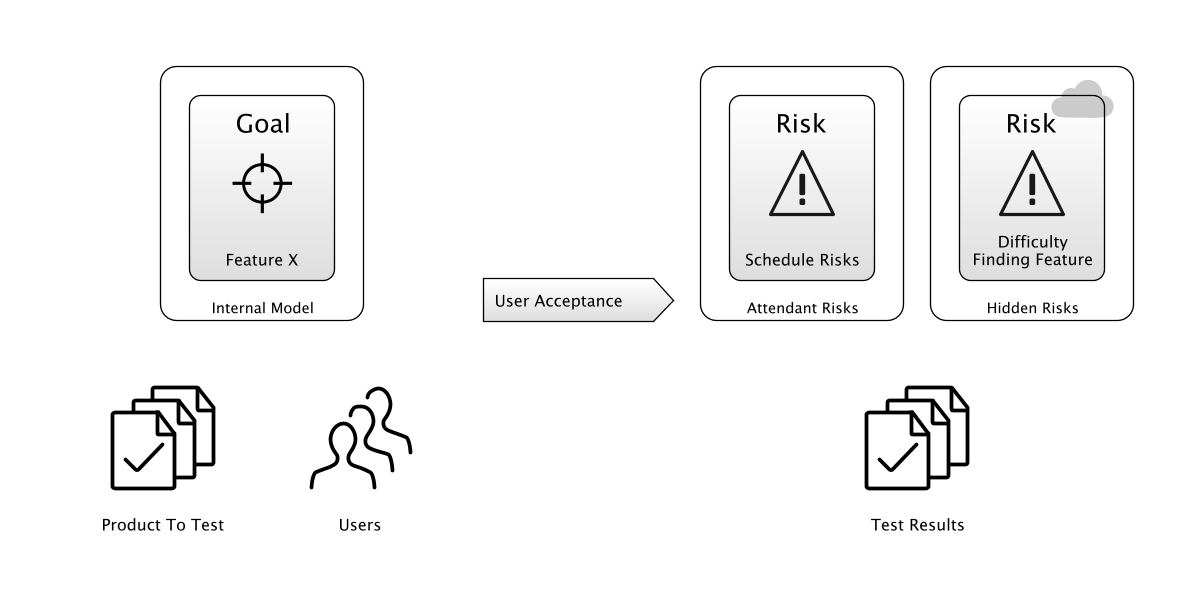 UAT - putting tame users in front of your software is better than real ones, where the risk is higher