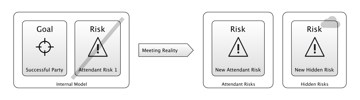 How Taking Action affects Reality, and also changes your Internal Model