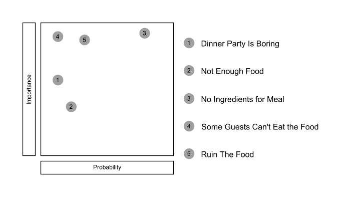 Risk Register of Dinner Party Risks