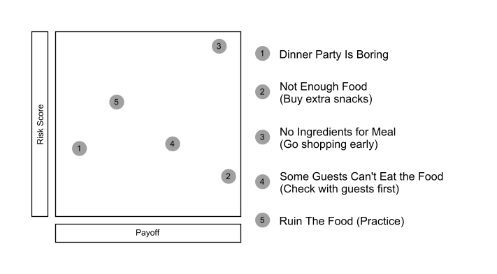 Risk Register of Dinner Party Risks, Considering Payoff