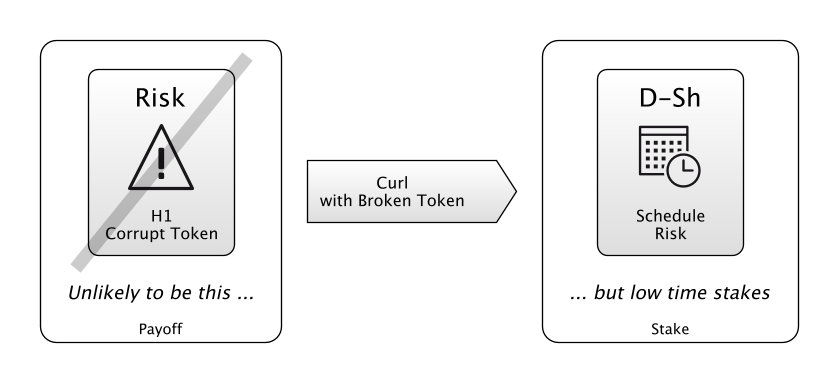 Test 1: Curl With Broken Token