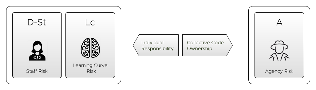Collective Code Ownership, Individual Responsibility