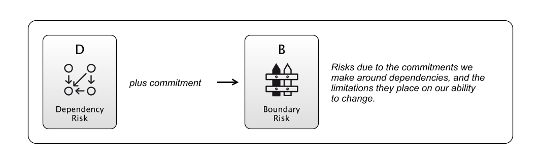Boundary Risk is due to Dependency Risk and commitment