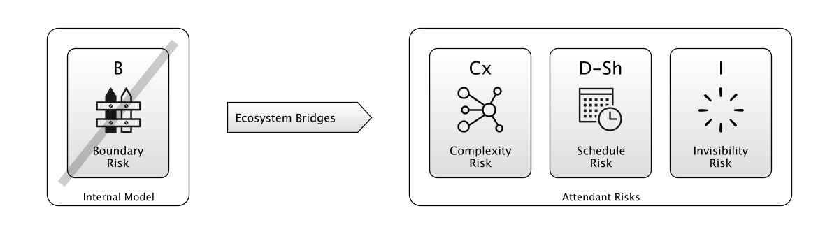 Boundary Risk is mitigated when a bridge is built between ecosystems