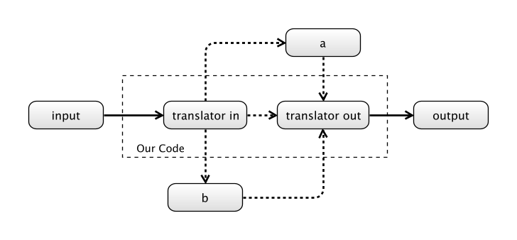 Our System receives data from the `input`, translates it and sends it to the `output`.  But which dependency should we use for the translation, if any?