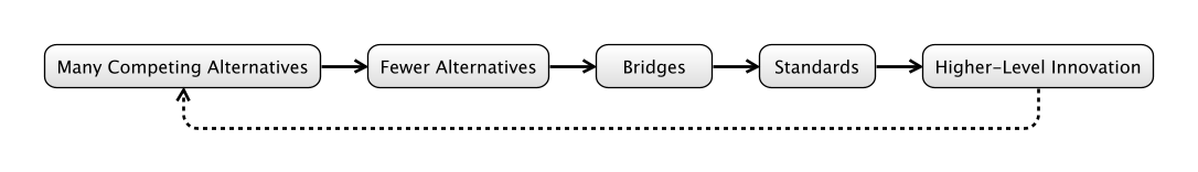 Boundary Risk Decreases With Bridges and Standards