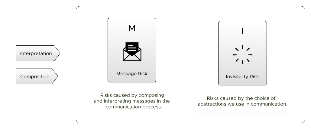 Message Risk