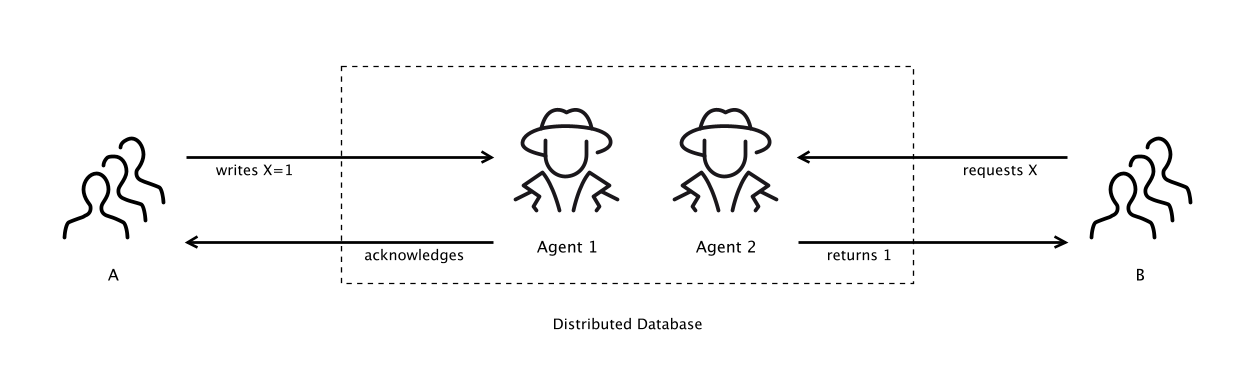 User A and User B are both using a distributed database, managed by Agents 1 and 2, whom each have their own Internal Model