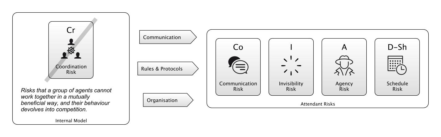 Coordination Risk - Mitigated by Communication