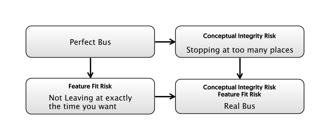Two-Dimensions of Feature Fit for the bus-ride