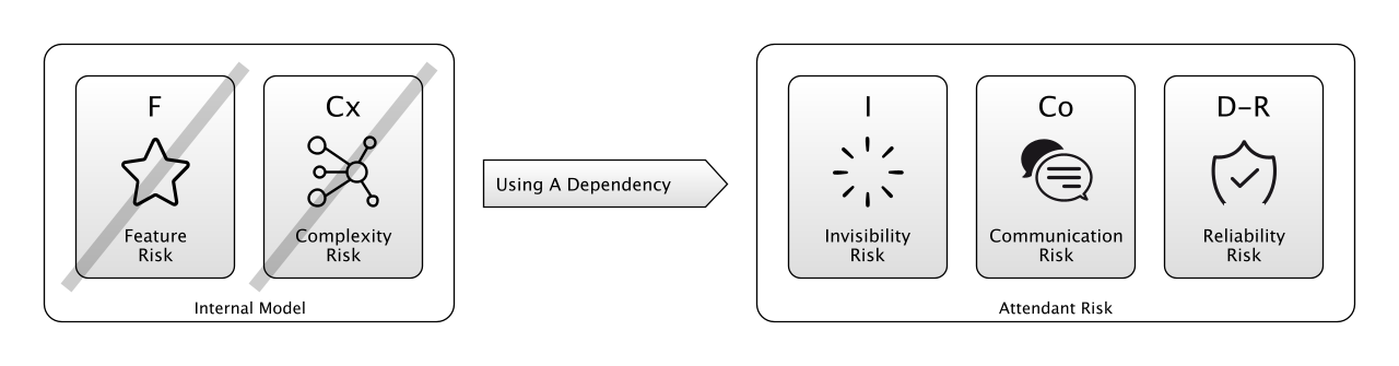 Dependencies help with complexity risk, but come with their own attendant risks