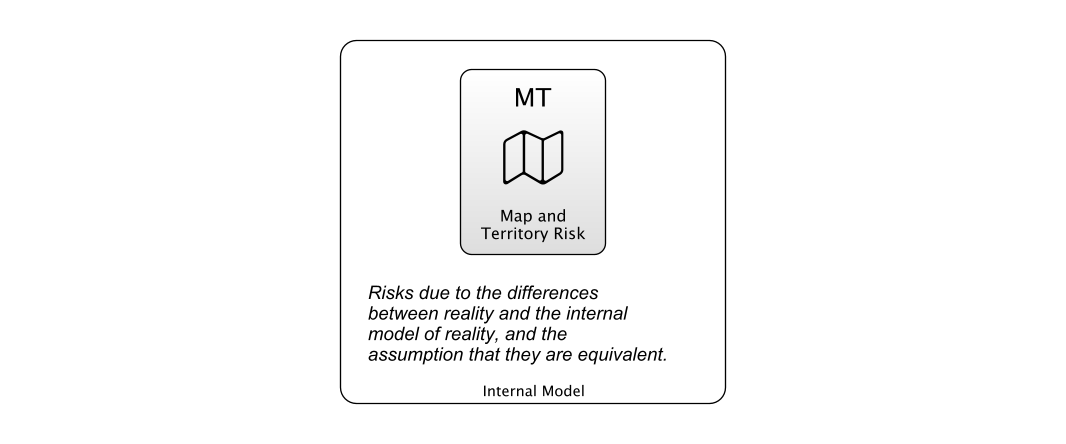 Map And Territory Risk defined