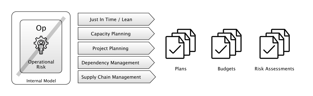 Forecasting and Planning Actions