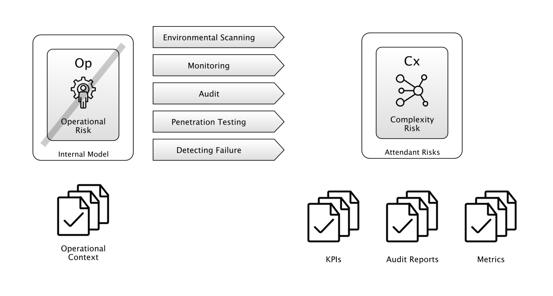 Control, Monitoring And Detection