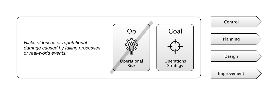 Risk-First Operations Management:  Taking Action, inspired by the work of Slack _et al._