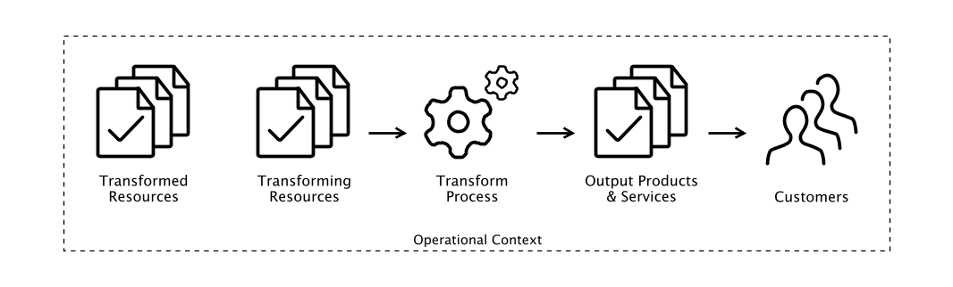 Model of Operations Management, adapted from Slack _et al._