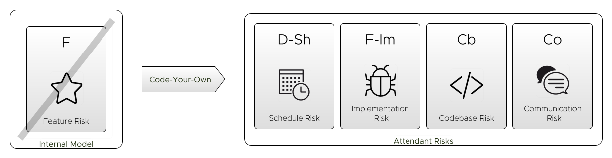 Code-Your-Own mitigates immediate feature risk, but at the expense of schedule risk, complexity risk and communication risk.  There is also a hidden risk of features you don't yet know you need.
