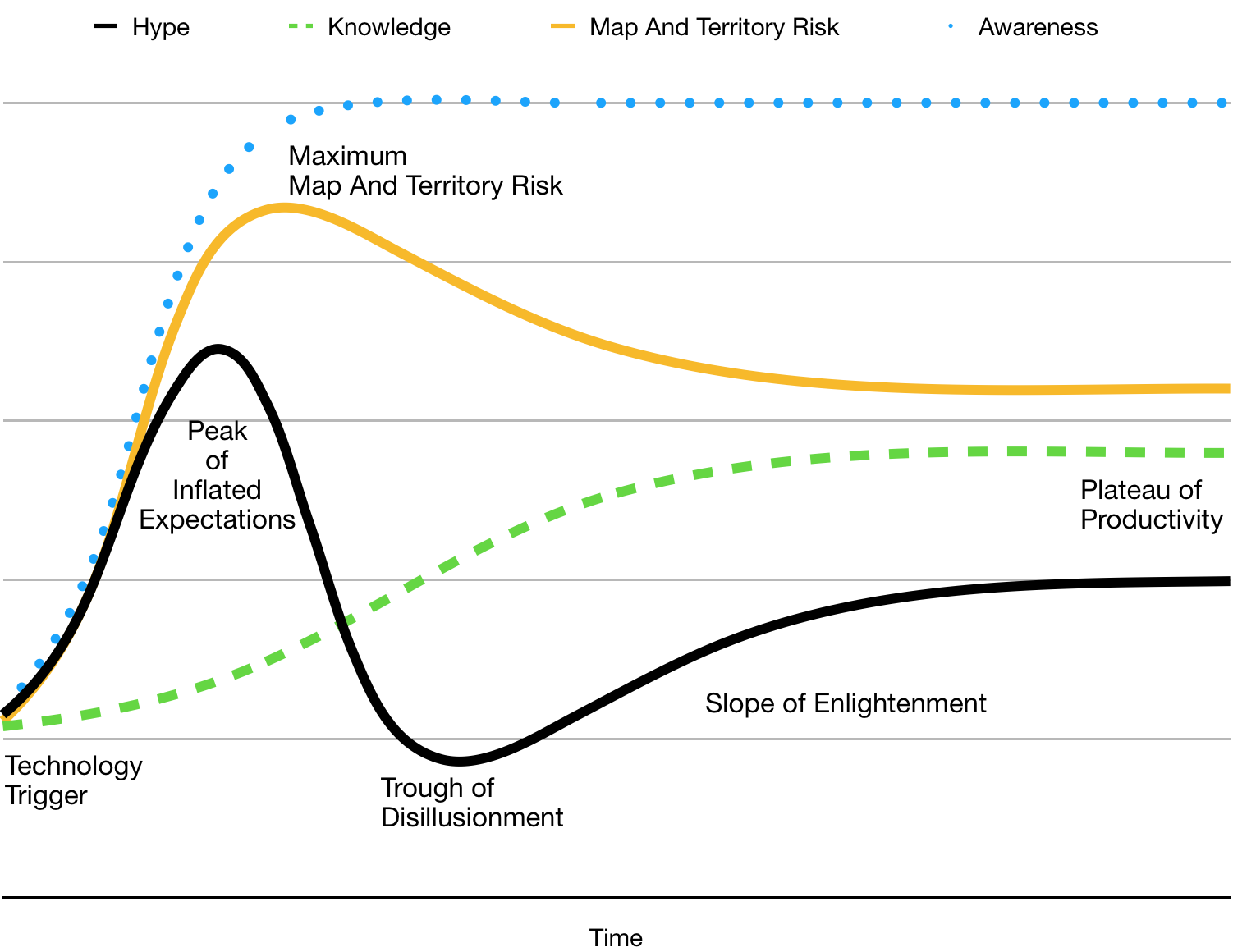 Hype Cycle, along with Map & Territory Risk
