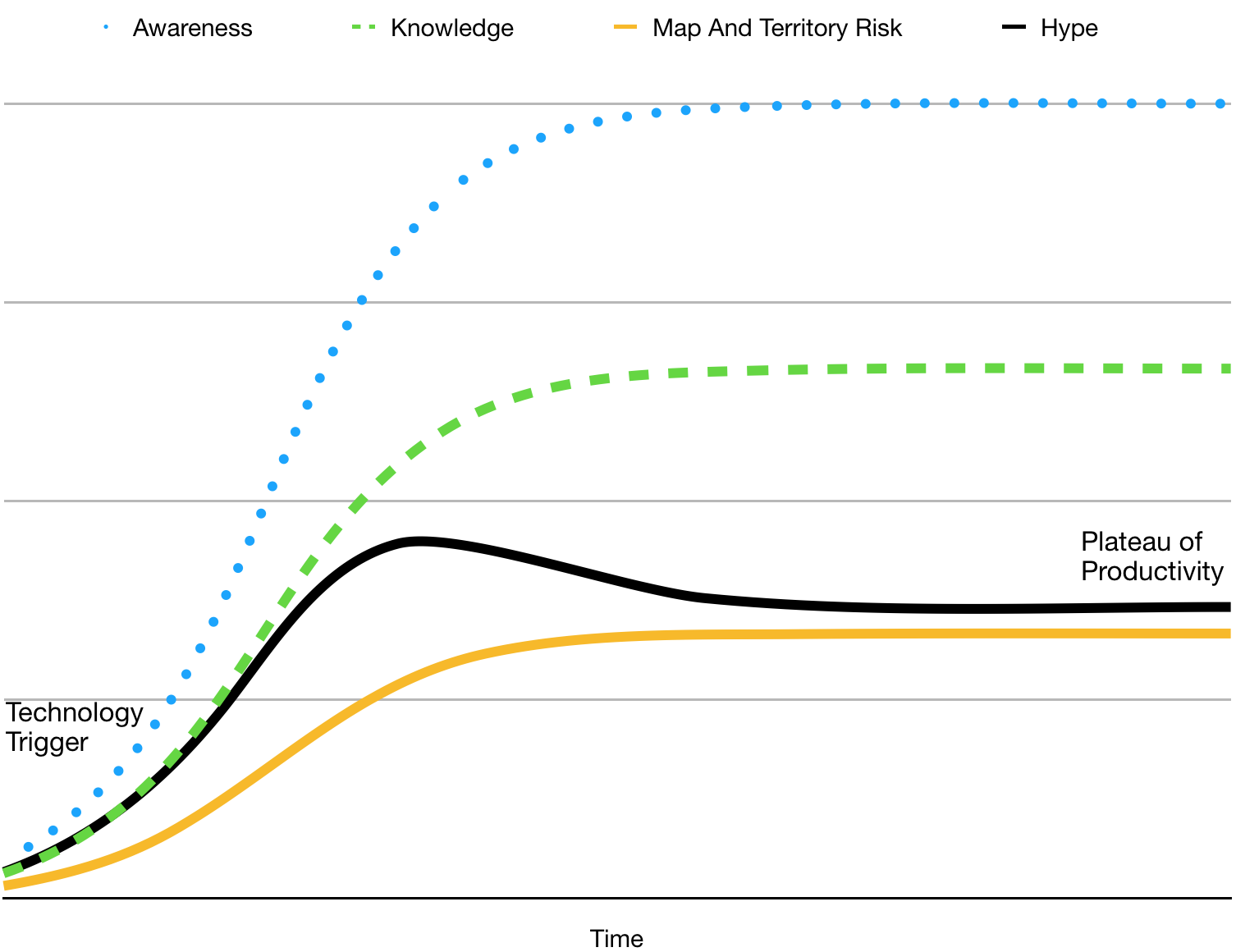 "Hype Cycle 2: more even growth of Awareness and Knowledge means no ""Trough of Disillusionment"""
