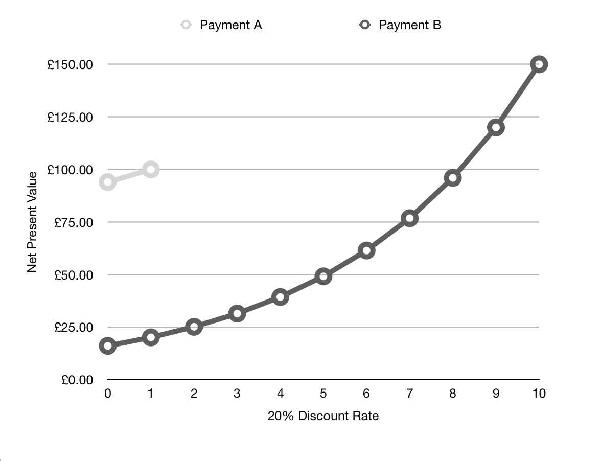Net Present Value Discounting