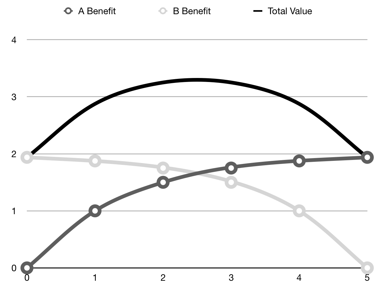 Sharing Resources.  5 units are available, and the X axis shows A's consumption of the resource.  B gets whatever remains.  Total benefit is maximised somewhere in the middle