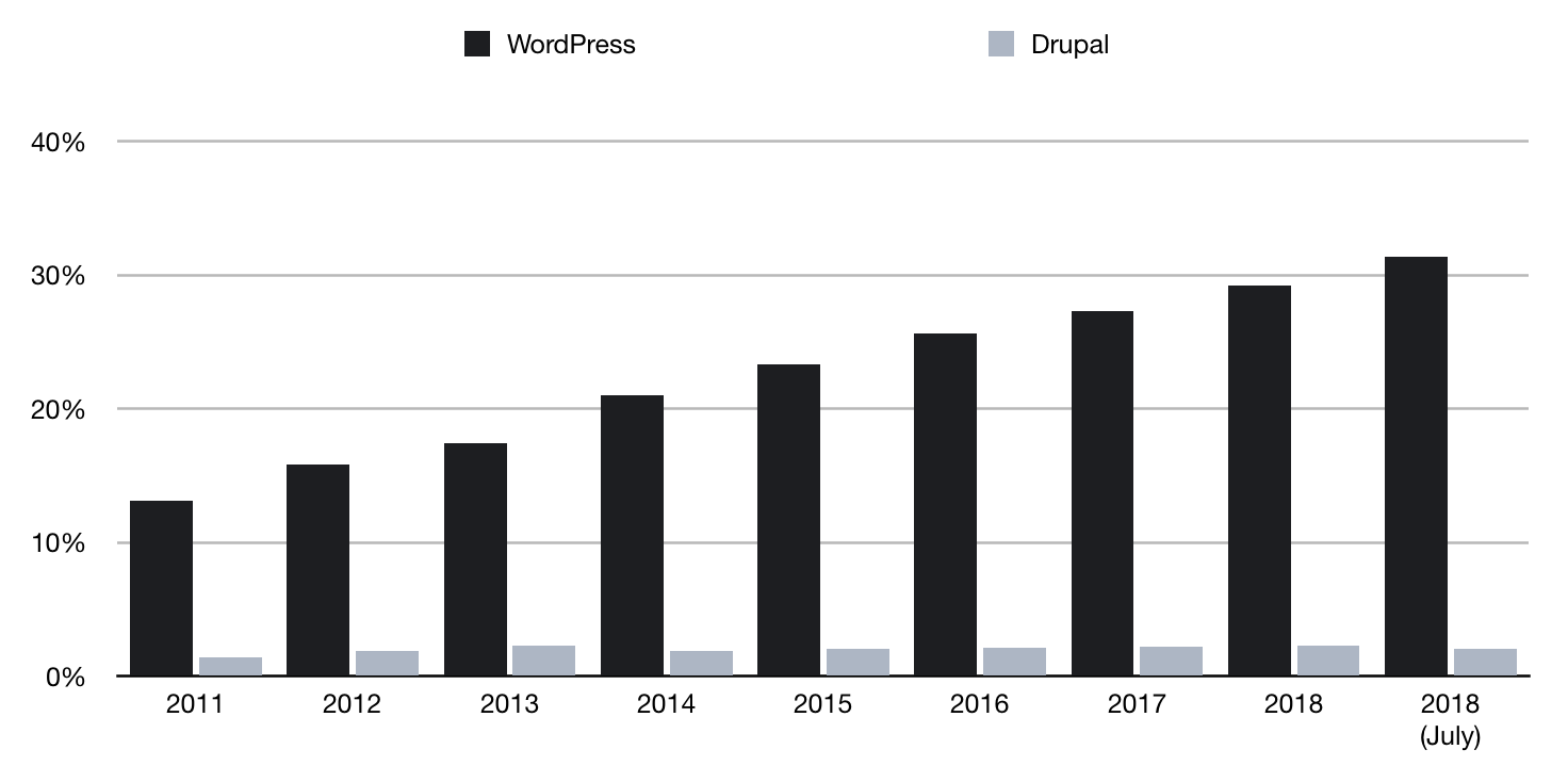 WordPress vs Drupal adoption over 8 years, according to [w3techs.com](https://w3techs.com/technologies/history_overview/content_management/all/y)